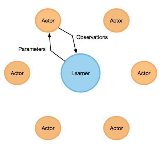 PaddlePARL 1.1:一个修饰符,实现并行强化学习算法