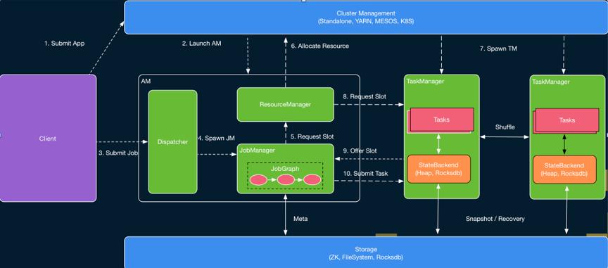 Apache Flink进阶(一):Runtime 核心机制剖析