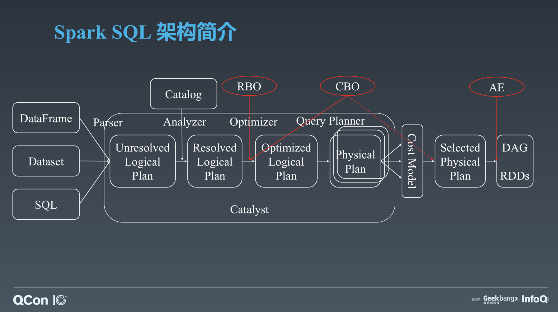 Spark SQL在字节跳动数据仓库领域的优化实践