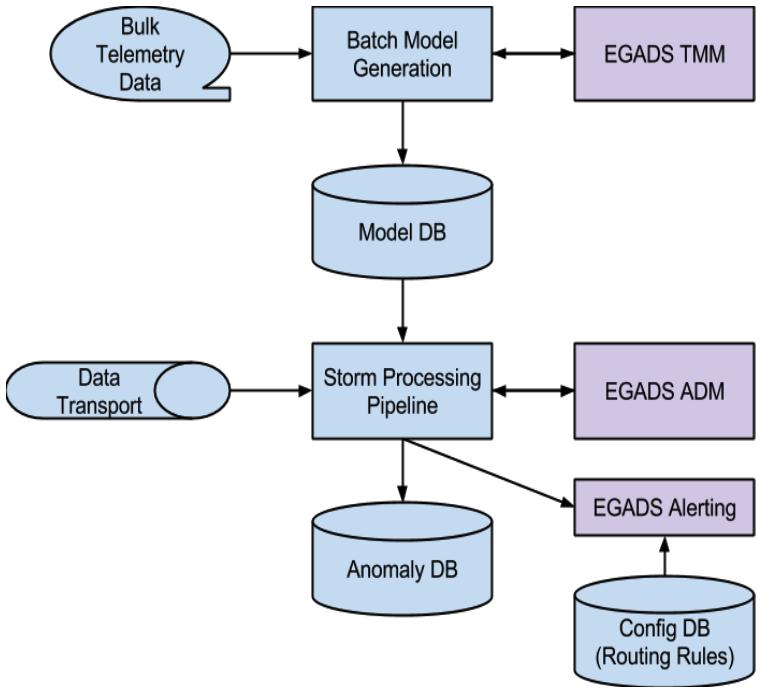 Yahoo大规模时列数据异常检测技术及其高性能可伸缩架构