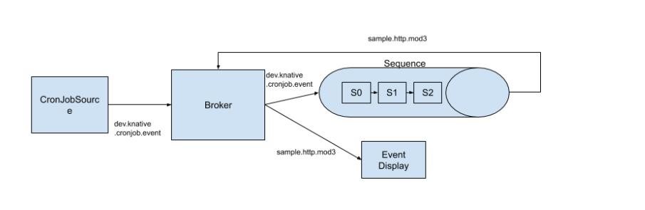 Knative 基本功能深入剖析:Knative Eventing 之 Sequence 介绍
