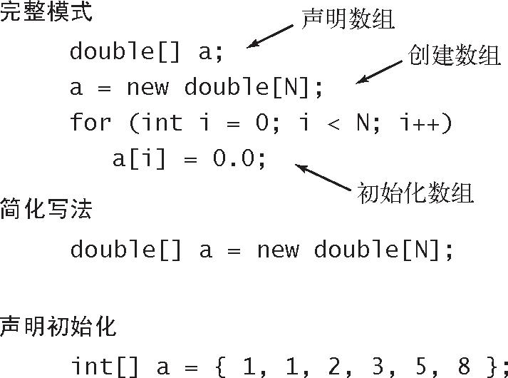 算法(4th ed)(23):基础——基础编程模型 3.5.1