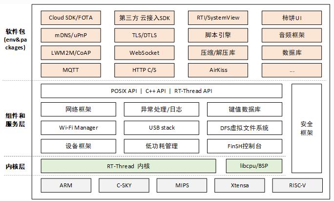 物联网操作系统介绍