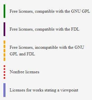 自由软件基金会(FSF)更新软件许可