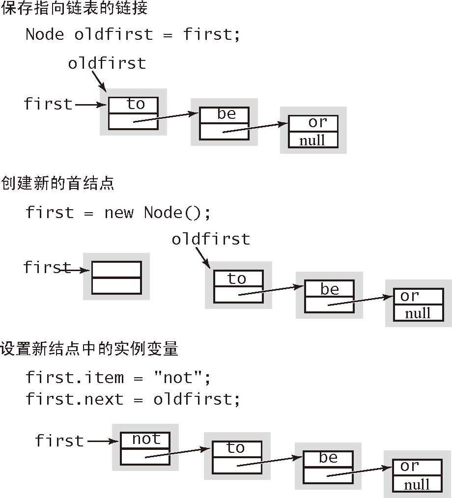 算法(4th ed)(132):基础——背包、队列和栈 5.3.3