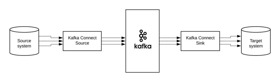 基于Kafka Connect的流数据同步服务实现和监控体系搭建