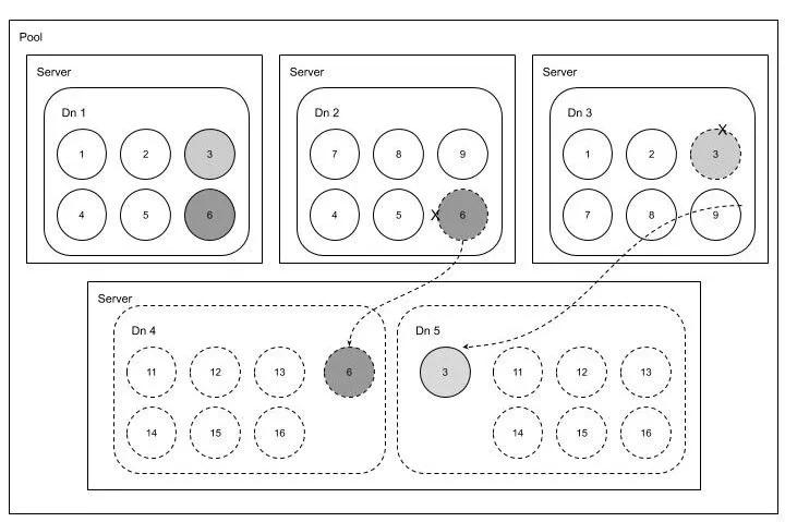 360自研分布式海量小文件存储系统的设计与实现