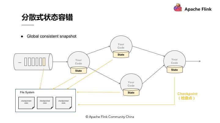 Apache Flink零基础入门(一):基础概念解析