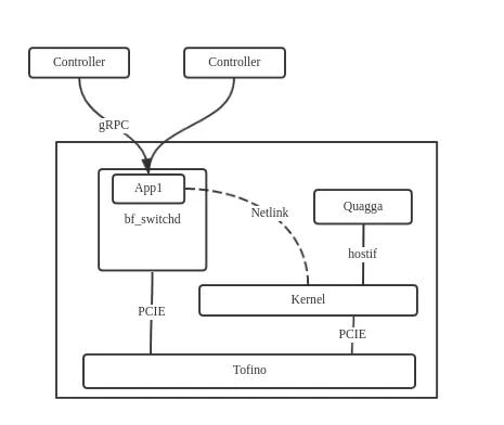 UCloud基于P4交换机的云平台网络实践