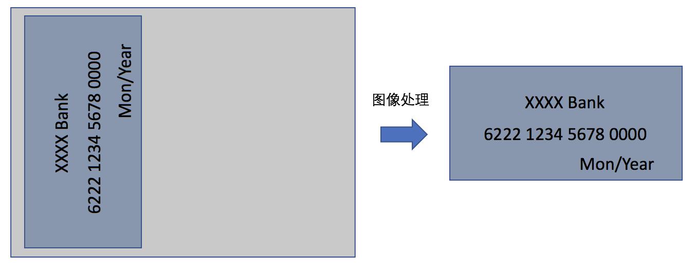AOE工程实践:银行卡OCR里的图像处理