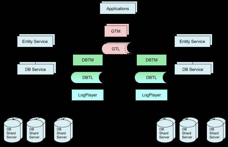 GRIT:eBay研发的跨微服务分布式事务协议