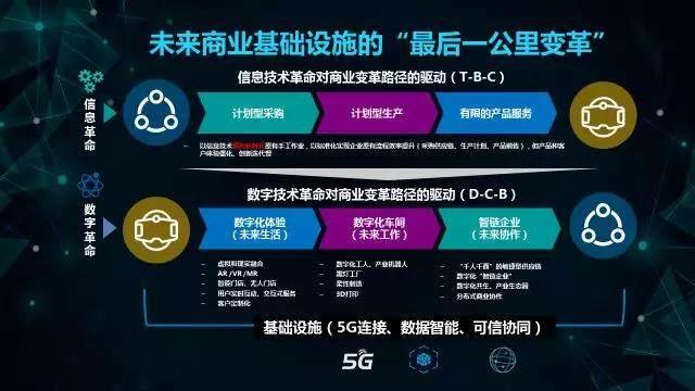 5G 时代来临:商业基础设施变革的历史机遇