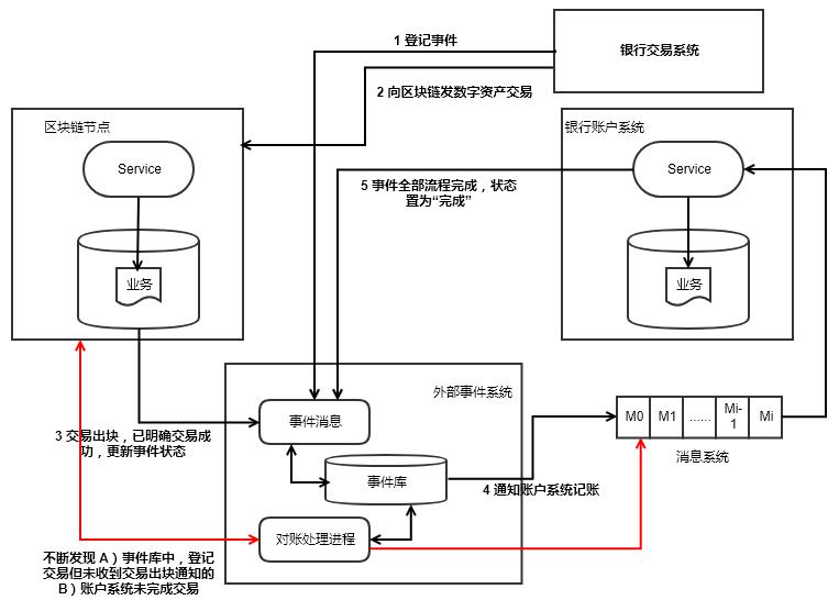 传统银行IT如何落地区块链技术?| 架构师必备参考