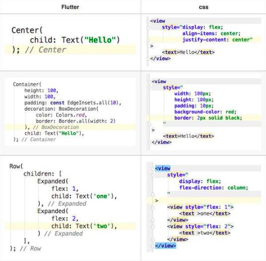 京东:将Flutter扩展到微信小程序端的探索