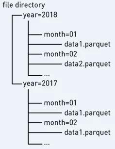 服务15亿+游戏用户数据的腾讯iData分析中心进化之路:为什么要用Spark?