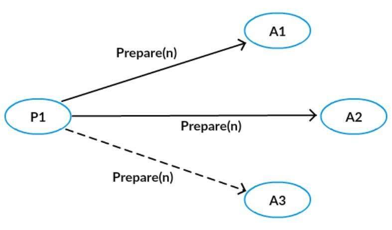 微信PaxosStore:深入浅出Paxos算法协议