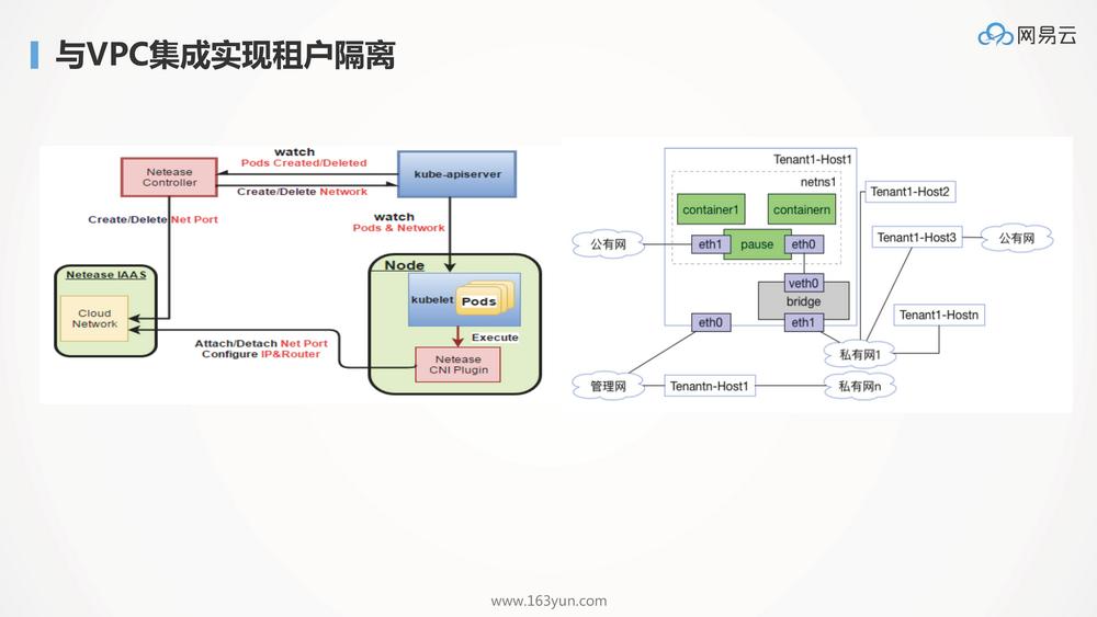 基于Service Mesh的海量容器管理平台实践