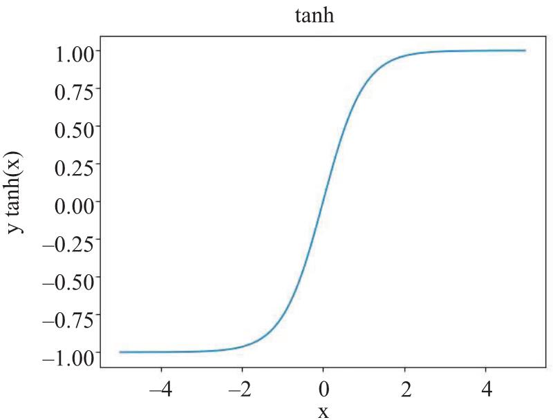 AI安全之对抗样本入门(2):深度学习基础知识 1.1.1&1.1.2