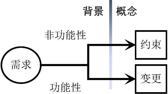 程序原本(七十七):应用开发基础——应用程序设计语言的复杂性(面向问题根源的两种求解思路:规则化与系统整合)