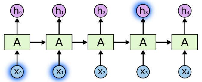 基于 TensorFlow 2.0 的长短期记忆网络进行多类文本分类
