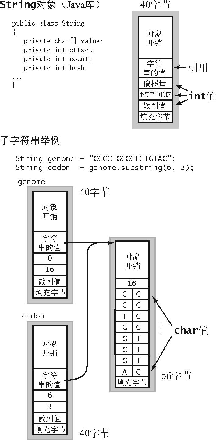 算法(4th ed)(192):基础——算法分析 6.9.5