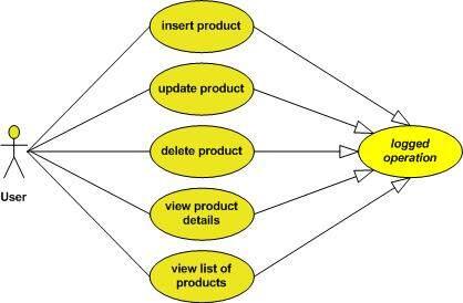 增强UML符号的提案