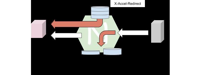 NGINX应用性能优化指南(第三部分):内容缓存、转发和微缓存