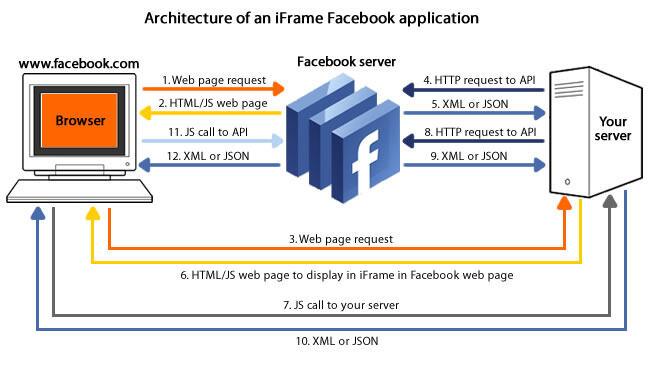 基于Facebook和Flash平台的应用架构解析(一)