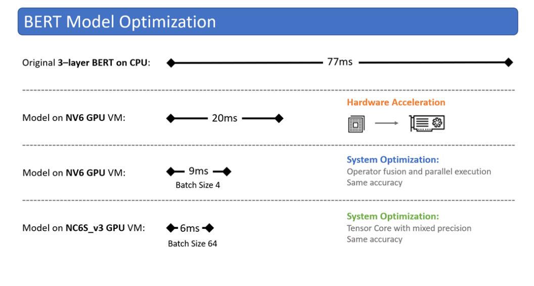 微软开源ONNX Runtime模型以加速Google BERT