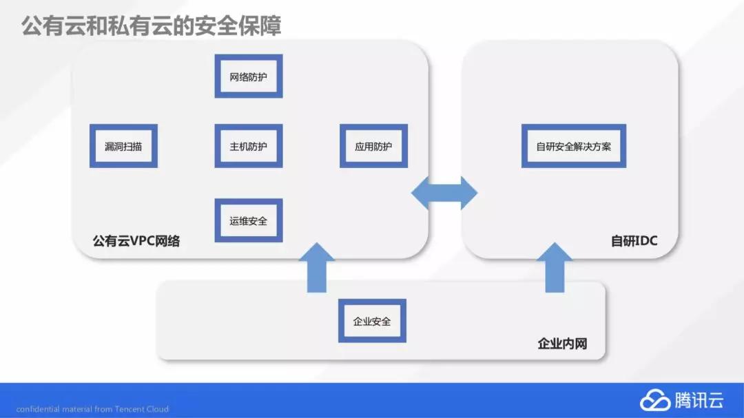 腾讯云首次披露自研业务上云历程(上)