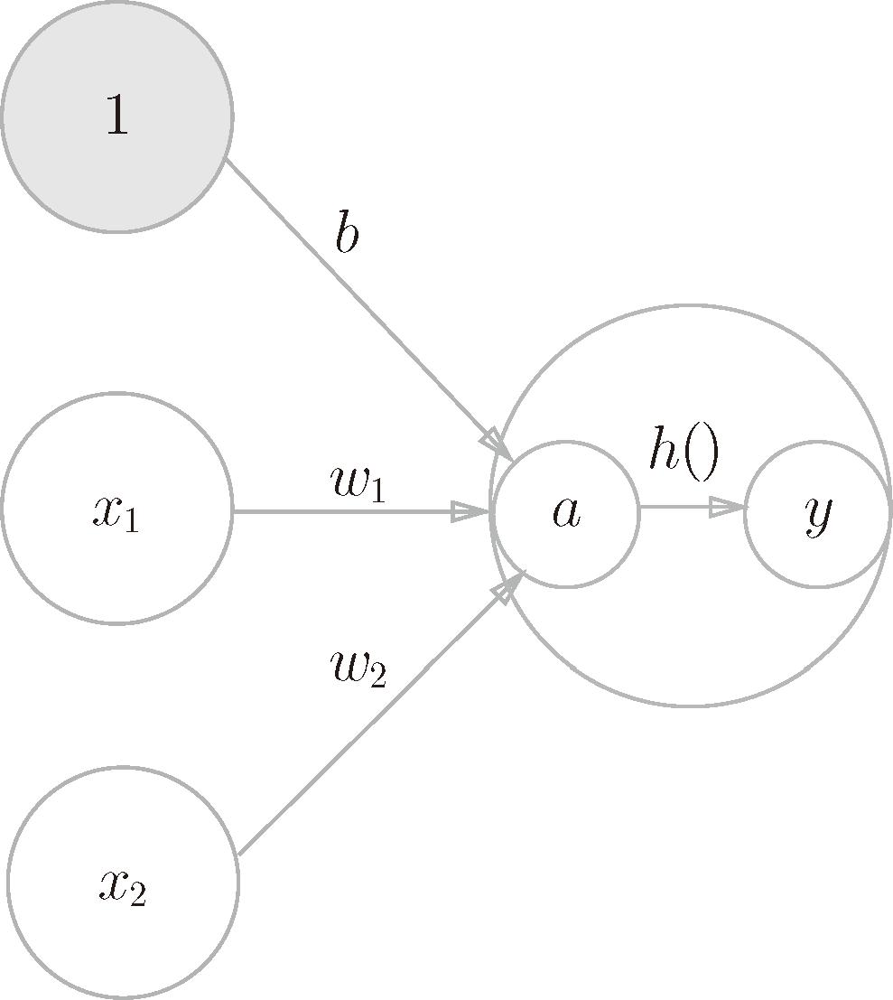 深度学习入门:基于Python的理论与实现(4):神经网络 3.1.3