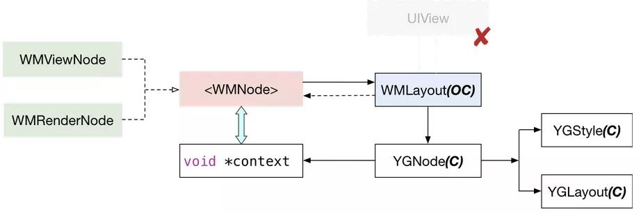 美团 iOS 端开源框架 Graver 在动态化上的探索与实践