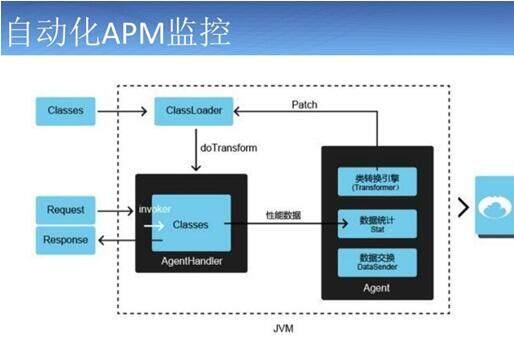 【QCon上海2015】数据分析与移动开发工具专场重点回顾