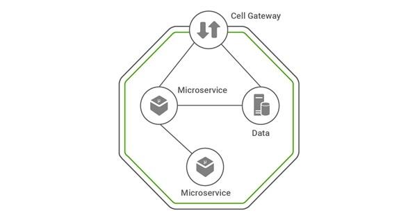 Cellery:向Kubernetes部署应用程序的代码优先方法