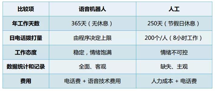 人机语音对话技术在58同城的应用实践