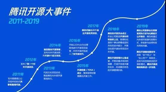 """腾讯Q3财报公布:47亿元云收入增长背后,到底有啥技术""""推手""""?"""