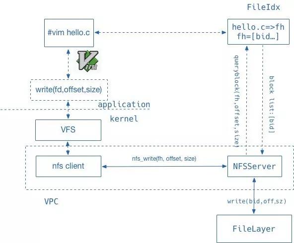 基于NVMe SSD的分布式文件存储UFS性能提升技术解析