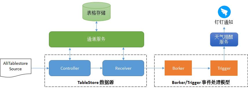 基于 Knative Serverless 技术实现天气服务(下篇)
