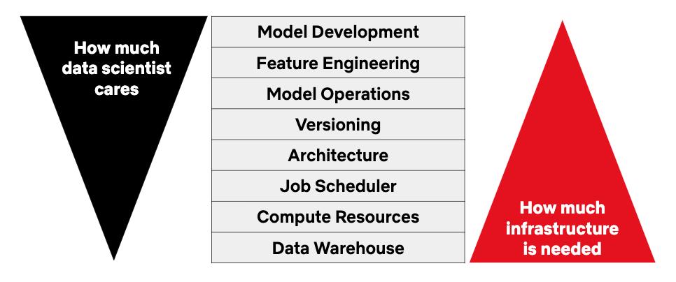 Netflix开源内部Python工具Metaflow:机器学习项目部署时间从四个月缩短至7天