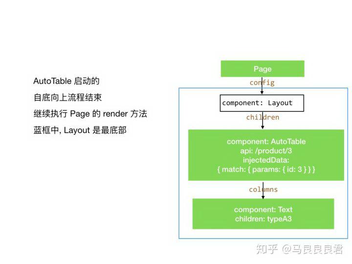 「快页面」动态配置化页面渲染器原理介绍