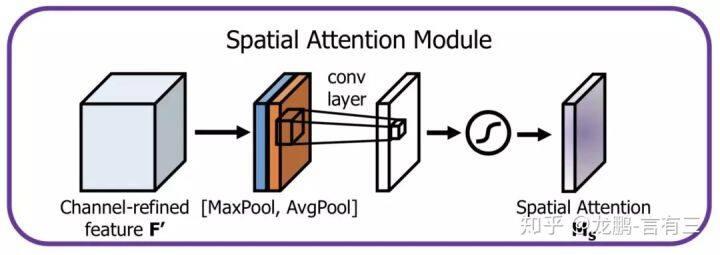 计算机视觉中注意力机制原理及其模型发展和应用