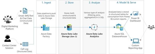 基于Azure 数据湖分析与U-SQL实现大数据查询处理