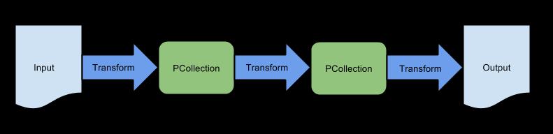 Apache Beam实战指南 | 大数据管道(pipeline)设计及实战