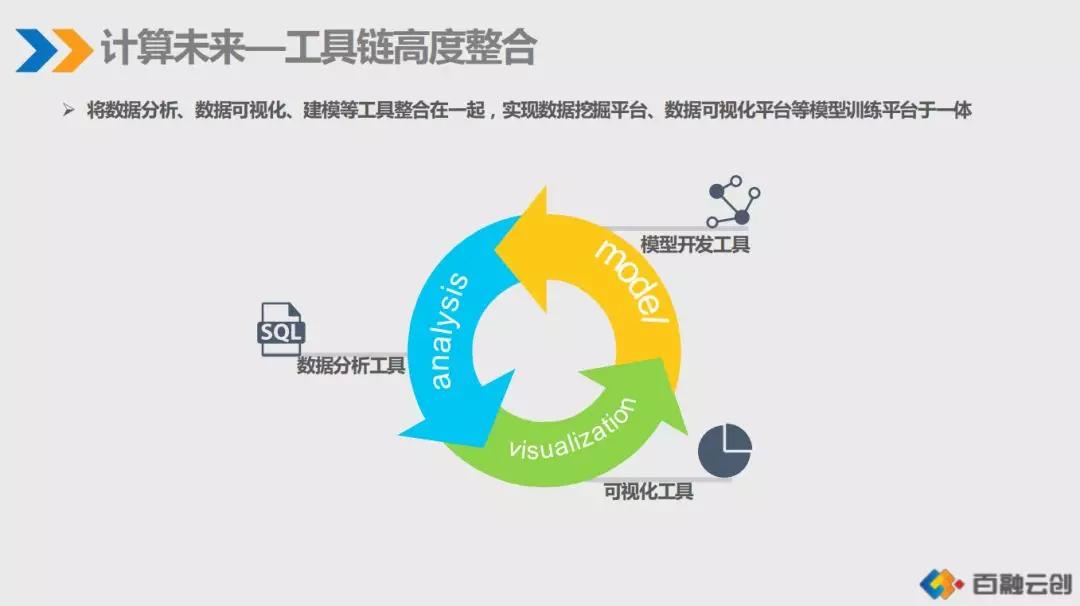 汽车金融风控流程设计和机器学习实践