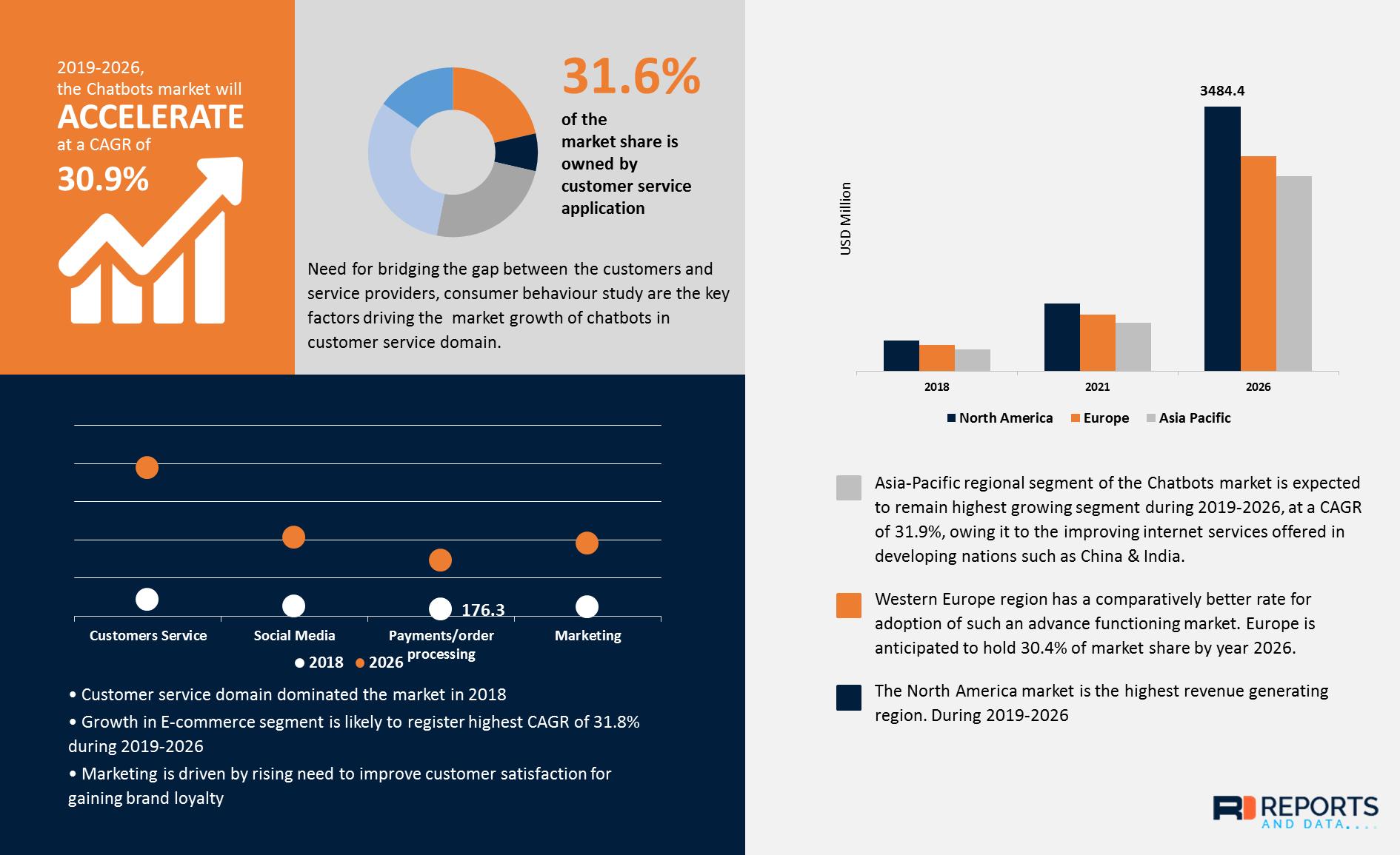 对话机器人市场调查报告:到2026年或将突破10亿美元规模