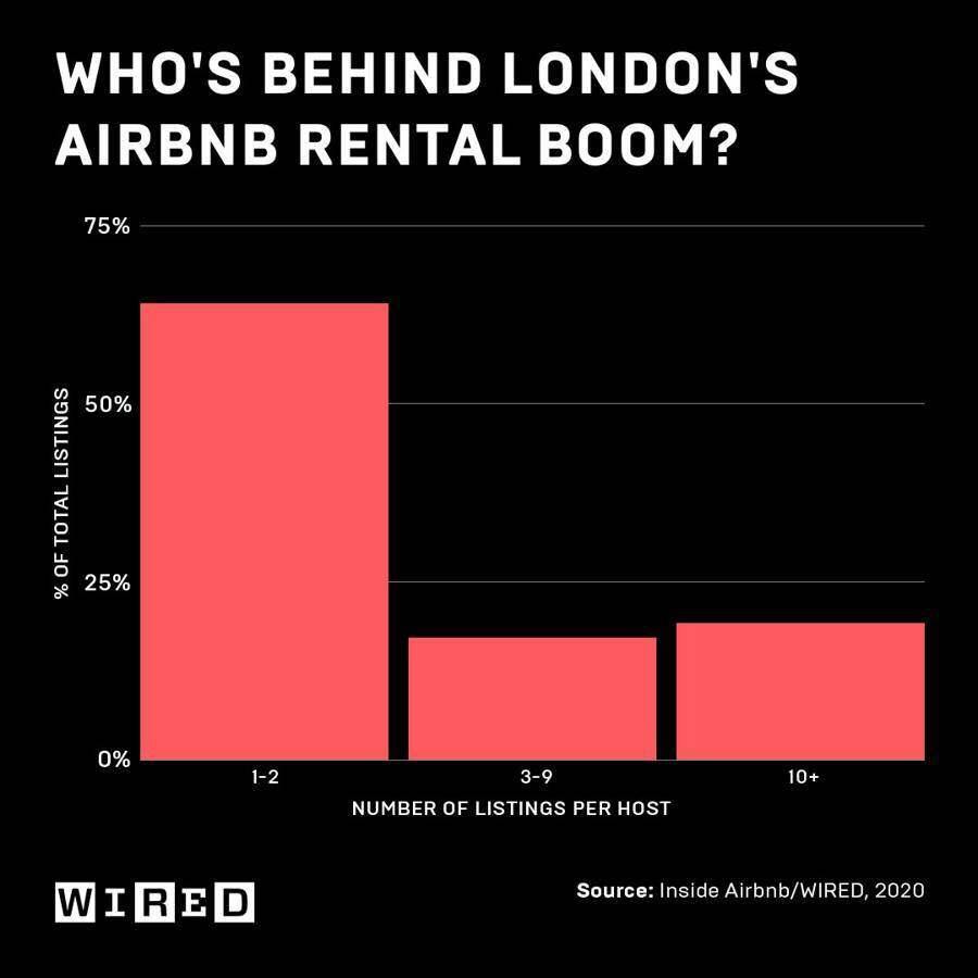 """收入减半、裁员25.3%,Airbnb 的""""凛冬""""已至"""
