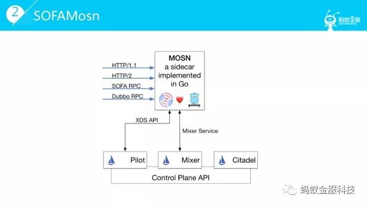 Service Mesh 数据平面 SOFAMosn 深层揭秘