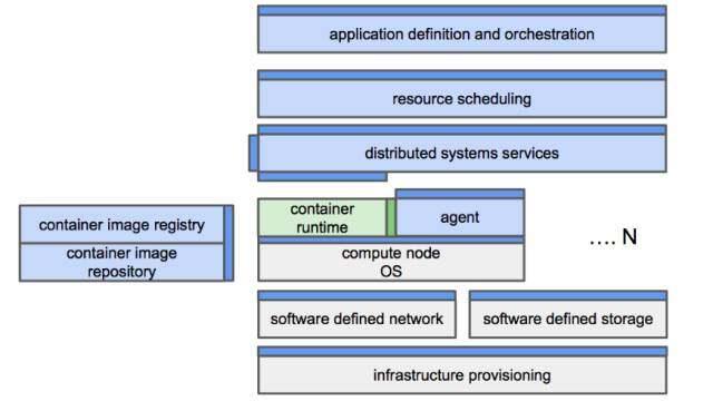 技术标准化—纷繁复杂趋势背后的规律