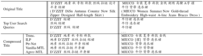 阿里巴巴AAAI 2018录用论文:利用用户搜索日志进行多任务学习以压缩商品标题