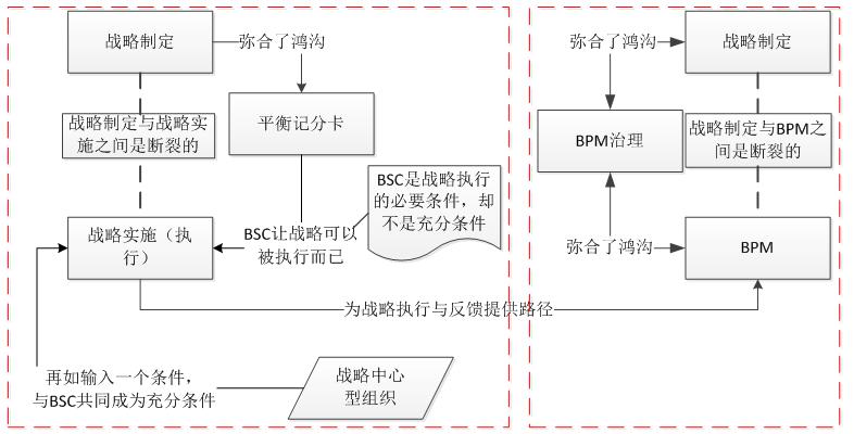 《流程的永恒之道》(七):战略与BPM之间鸿沟的填补—引入BPM治理